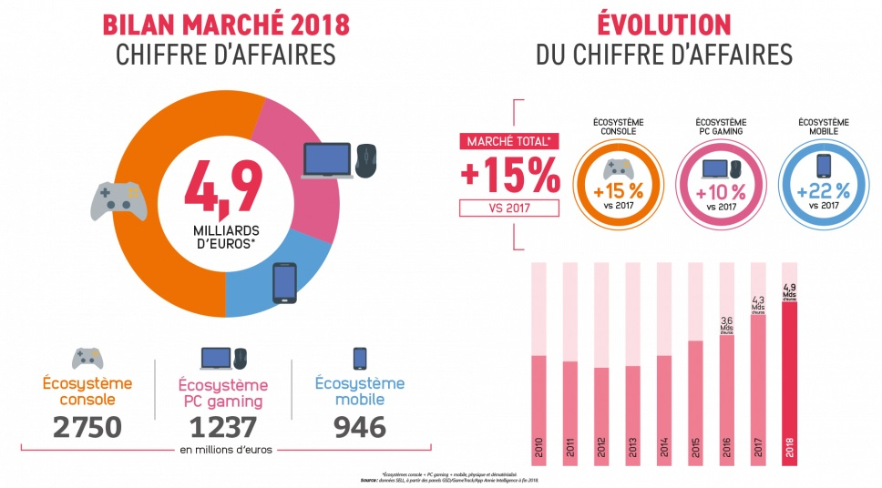 marche jeu video 2018 france