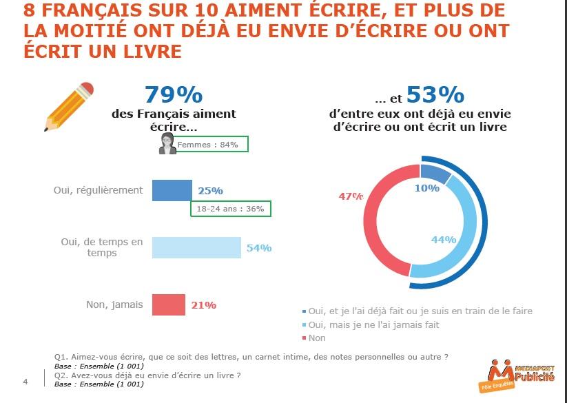 francais et l'écriture chiffres 2019-2