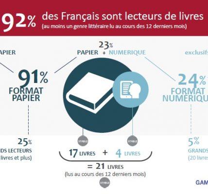 les français et la lecture chiffres 2019