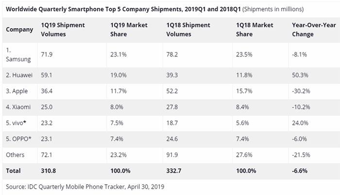 IDC ventes smartphones Q1 2019