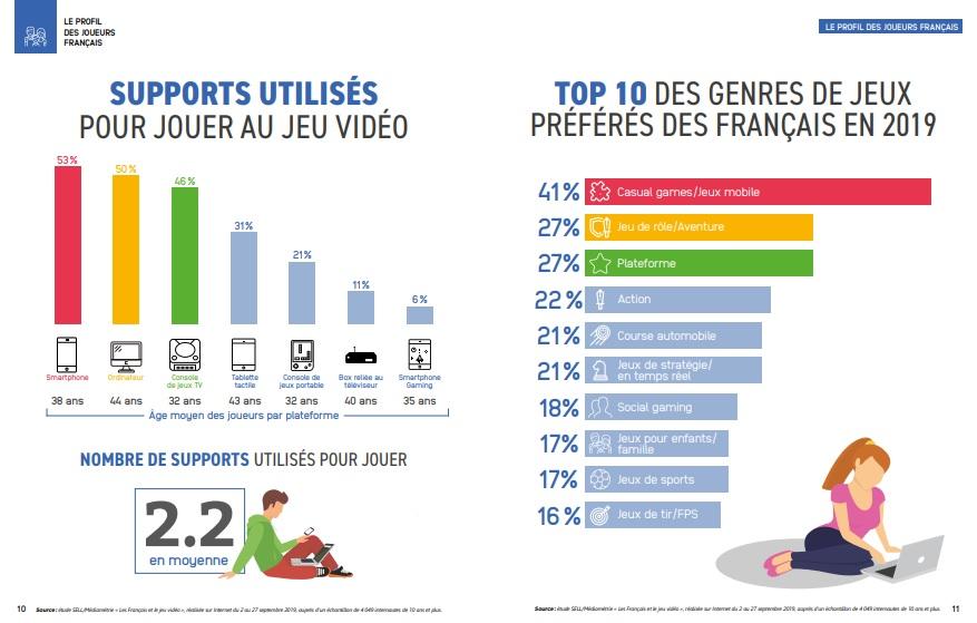 français et jeux vidéo etude 2018 chiffres clés