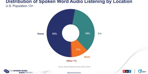 rapport audio usa livre podcast