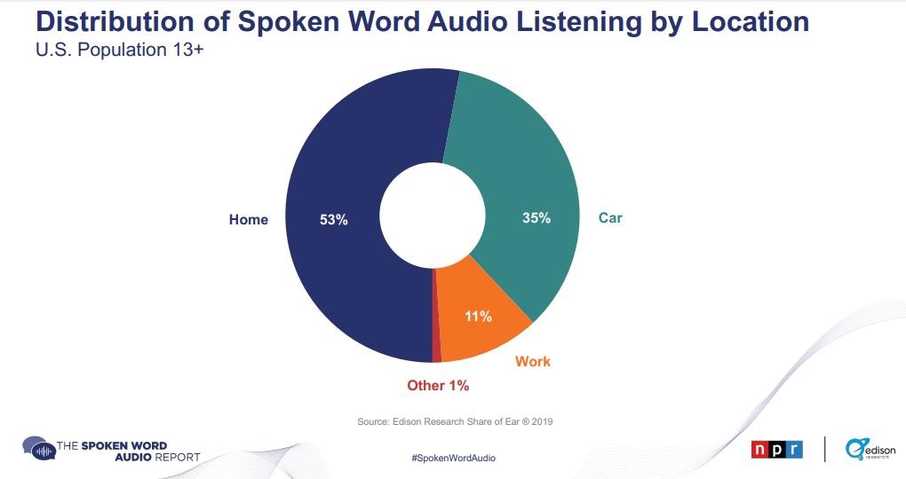 rapport audio usa livre podcast
