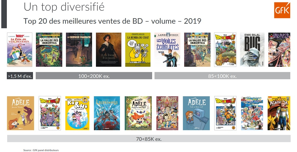 top 20 meilleures ventes bd 2019