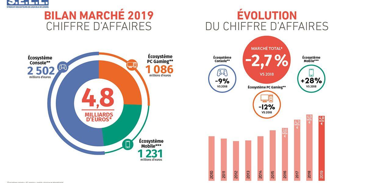 marche-du-jeu-video-france-2019-chiffres-clés