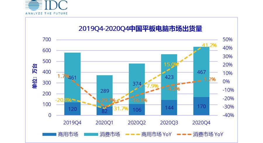 Ventes de tablettes Q1 2020 IDC
