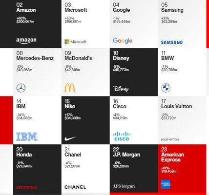 Apple au sommet du classement InterBrand