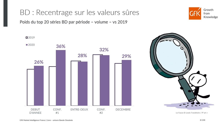 marché de la bande dessinée 2020 france chiffres clés