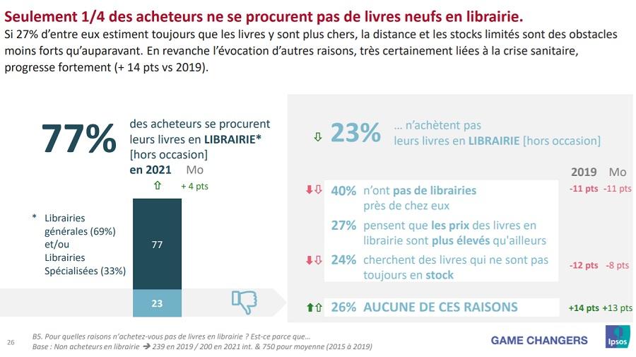 francais lecture librairie 2021