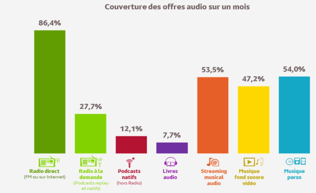 consommation audio france 2021