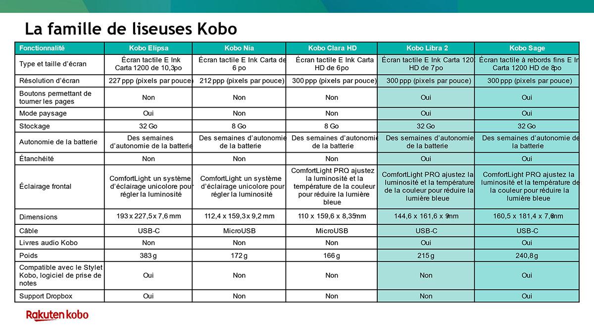 specs-kobo-sage-kobo-Libra2